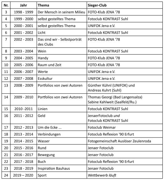 Tabelle mit den Ergebnissen der Sonderwettbewerbe